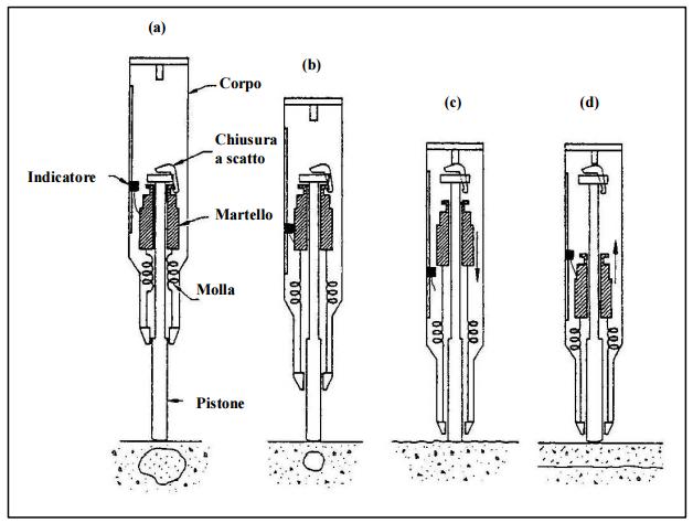 Prove strutture in calcestruzzo armato